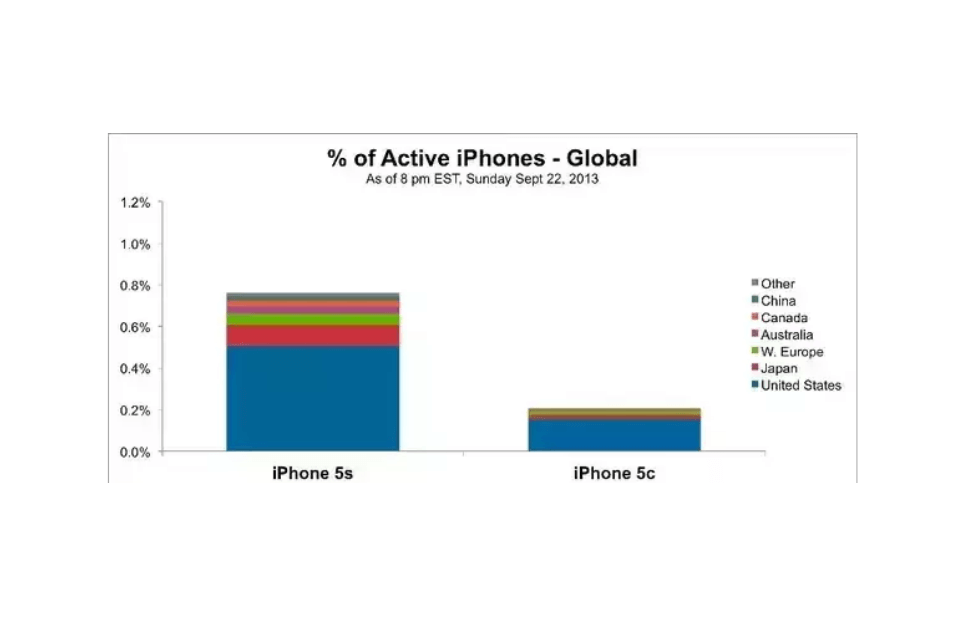 Iphone 5c  Active users